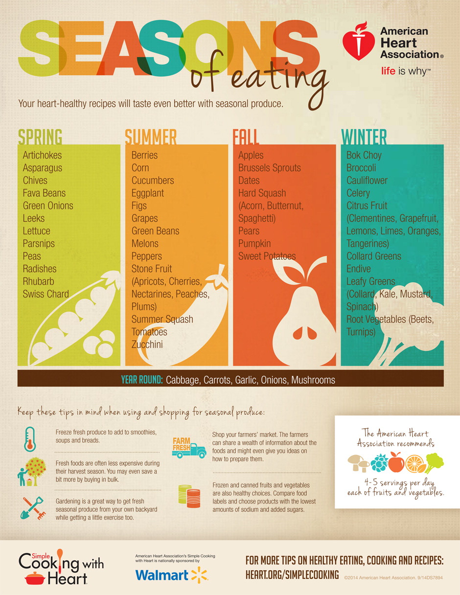 Seasons of eating - when is food ripe