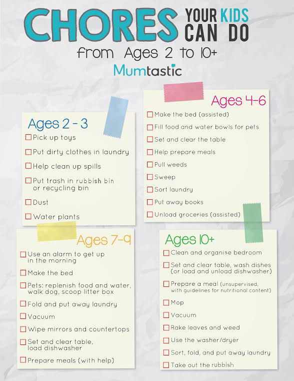 Chores your kids can do - printable chart