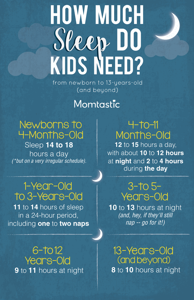 74ae05d5679a How Much Sleep Do Kids Need  A Guide By Age